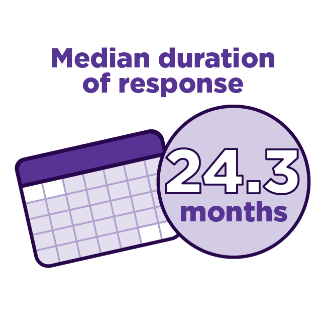 Median Duration of response