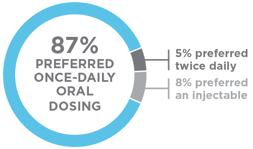87% preferred once-daily oral dosing