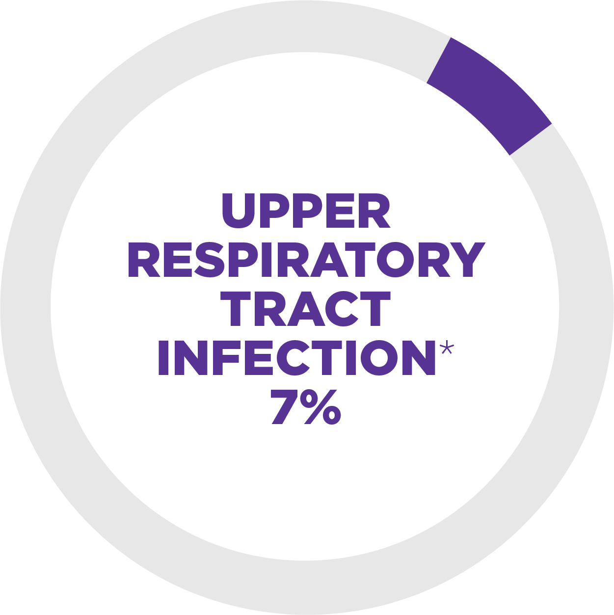 Upper respiratory tract infection (symptoms may include runny nose, stuffy nose, and sneezing), 7%